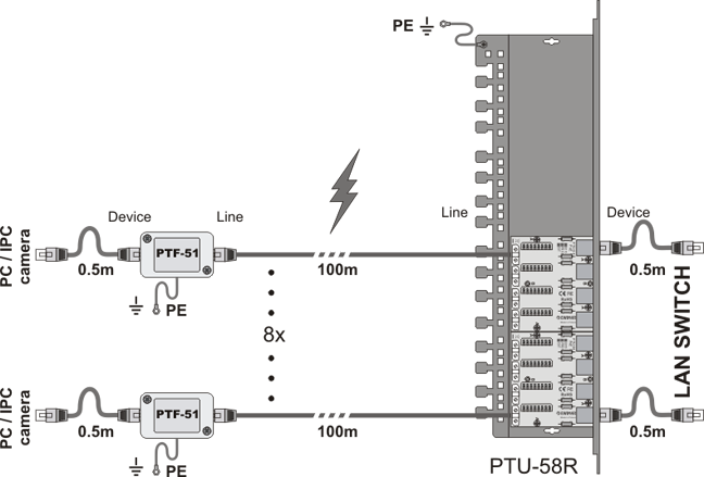 Scheme of a surge protected LAN network